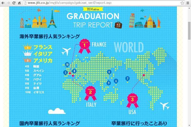 卒業旅行で人気の旅行先、ヨーロッパと沖縄が人気、予算は「5万円~10万円未満」が約3割 -JTB