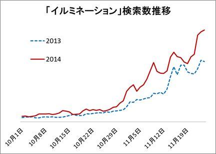 イルミネーション人気ランキング2014、トップは三重県「なばなの里」、都内エリアは「中目黒」 -ヤフー調べ
