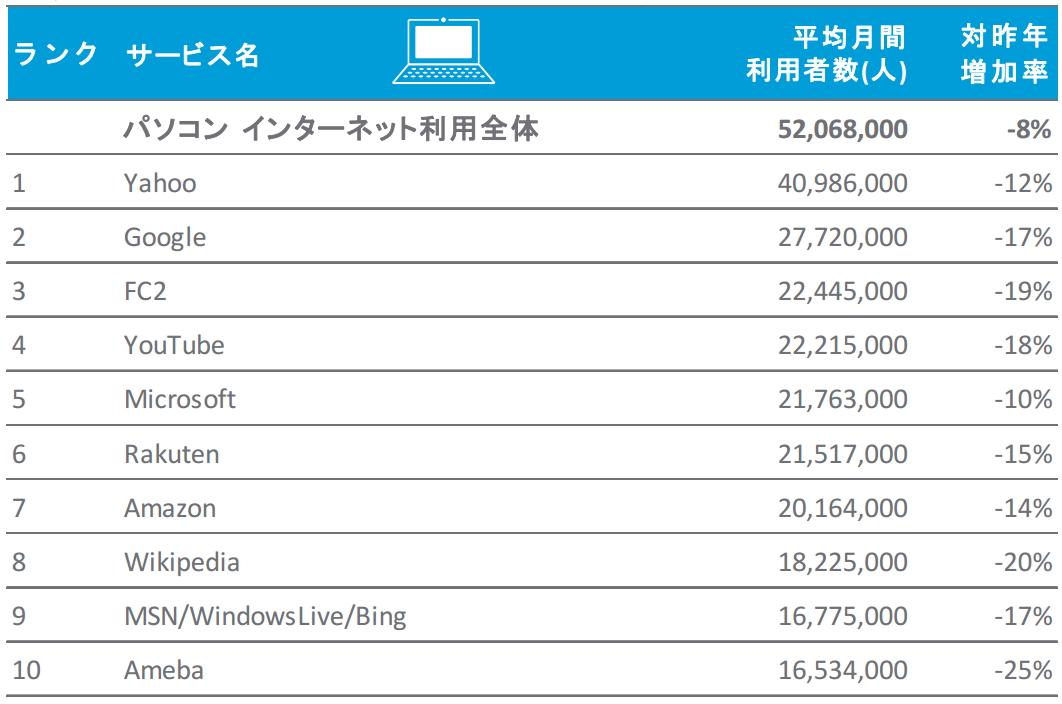パソコンからの利用者数(ニールセン報道資料より)