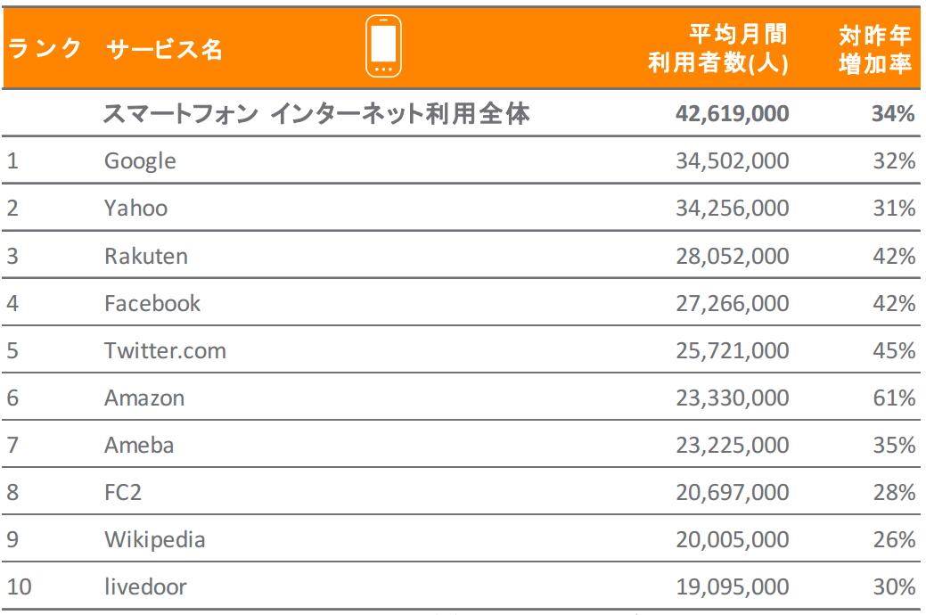 スマートフォンからの利用者数(ニールセン報道資料より)