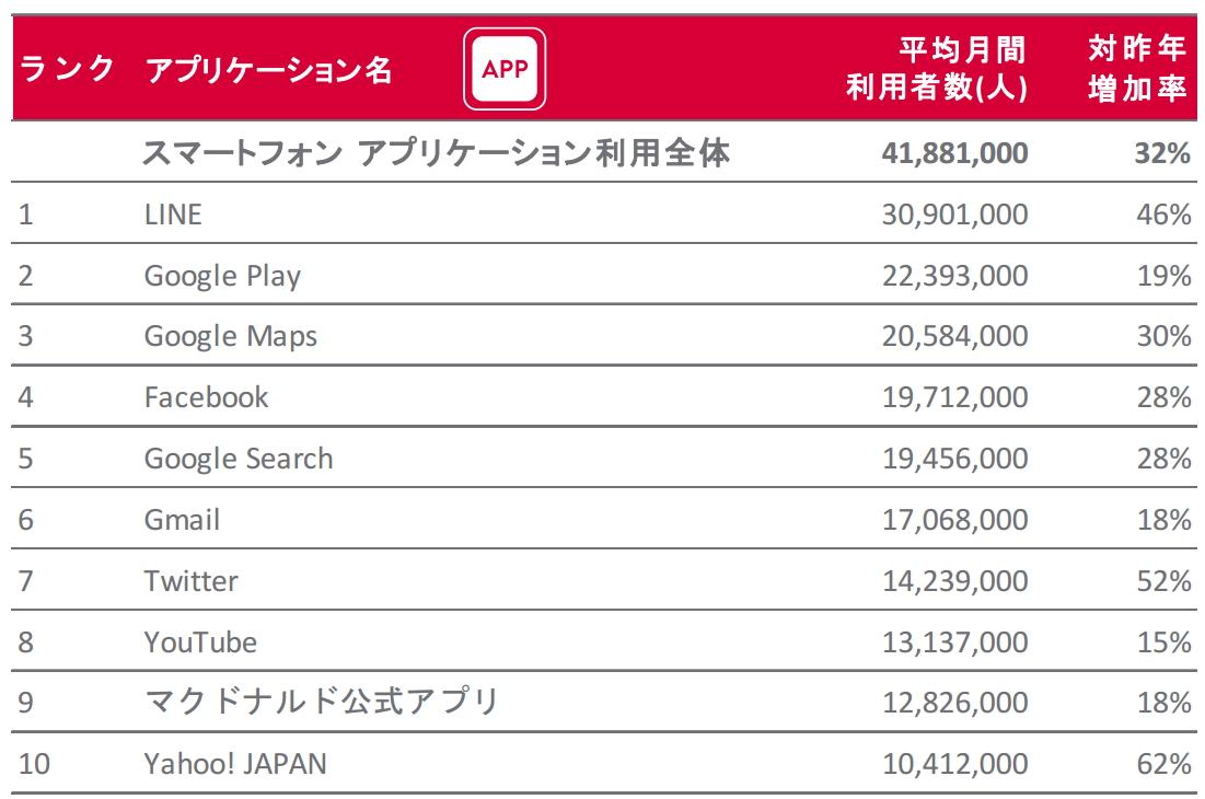 スマホアプリからの利用者数(ニールセン報道資料より)