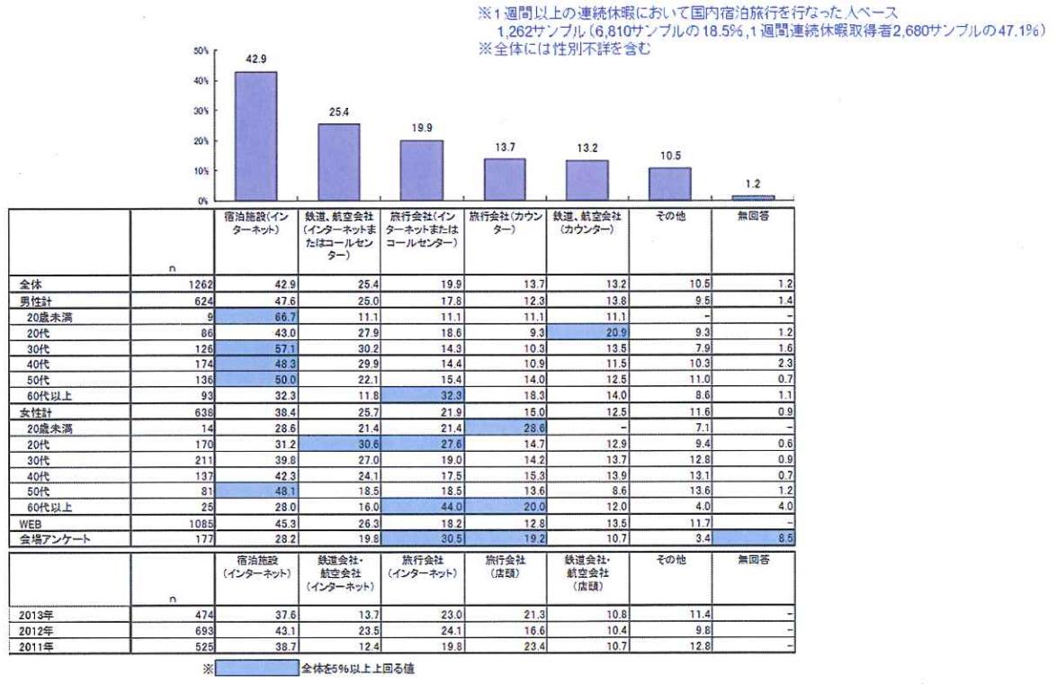 連続休暇中の交通手段・宿泊施設の手配方法(発表資料より)