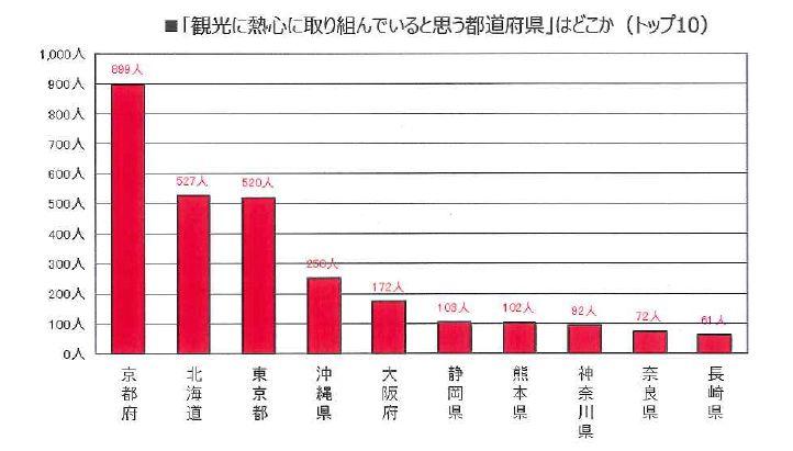 日本観光振興協会資料より