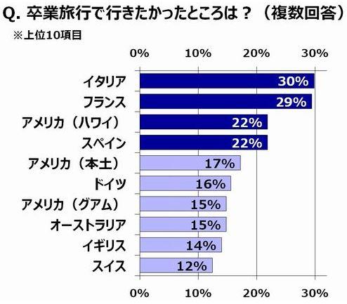 大学時代の卒業旅行の20代経験者は72%、人気の行き先トップはイタリア -HIS調査