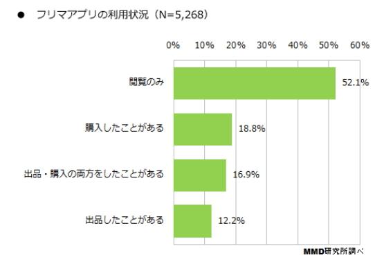 MMD研究所:発表資料より