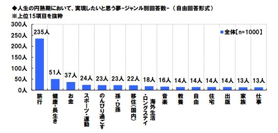 シニア世代が「実現したい夢」ランキング、1位は旅行、リピートしたい場所は北海道 ―日本ロングライフ調査