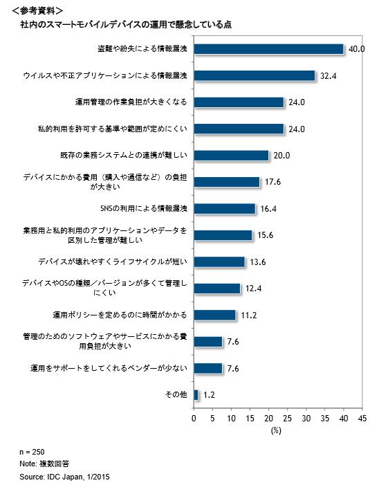IDC ジャパン:報道資料より
