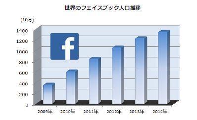 世界31カ国でフェイスブック利用者が減少、日本は増減なしで2200万人 ーアウンコンサルティング調べ