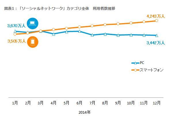 ソーシャルメディア利用動向、スマホ経由が92%、画像系SNS「インスタグラム」は約1年で2.6倍に ーニールセン調べ