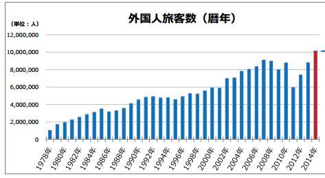 成田空港の旅客数2014年、3559万人で過去最高、外国人旅客が初めて年間1000万人を突破