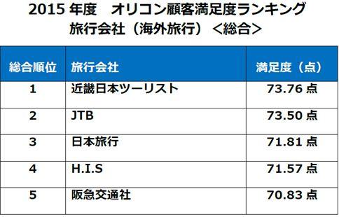 海外旅行で利用した旅行会社の満足度、総合1位は近畿日本ツーリスト、年代別では20代HIS・50代JTBがトップ -オリコン調査