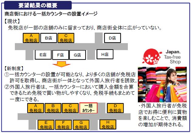 観光庁・報道発表資料より