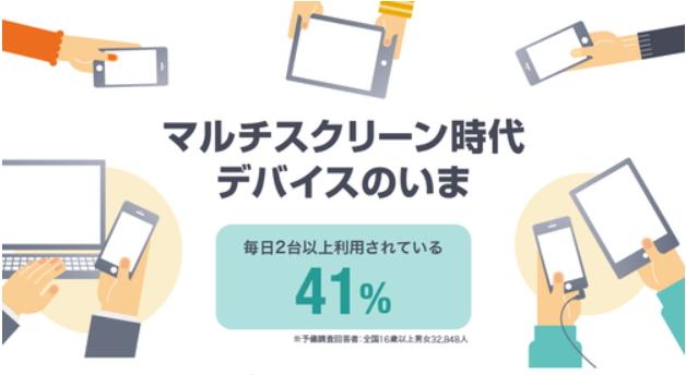 スマホの利用目的、首位は「地図やナビ」68%、注目は「動画視聴」50% ― ヤフー調査