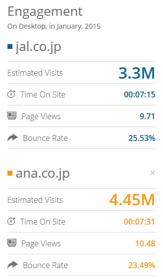 予想訪問数・サイト滞在時間・ページビュー・直帰率