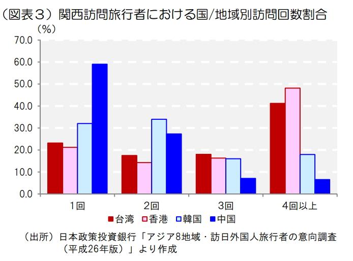 アジア8カ国の訪日外国人旅行者、関西旅行経験は6割 - 日本政策投資銀行