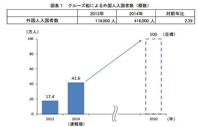 クルーズ船で日本を訪れた外国人数、2014年は2倍超の41万6000人に、寄港回数ともに過去最高 ―国交省