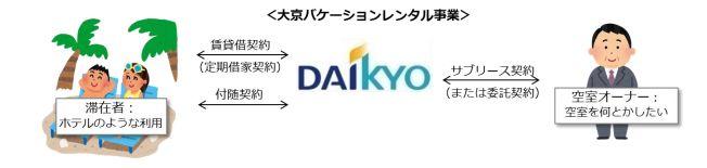 大京・報道資料より