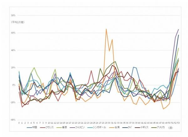 報道資料より:航空券価格の変化(週別、9カ国・地域比較)