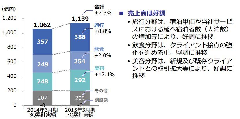 リクルート、旅行分野の売上高は8.8%増の388億円、飲食ネット予約は1696万人に増加 -2015年第3四半期