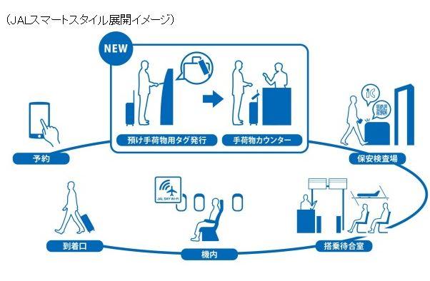 JAL、羽田空港の国内線でセルフサービスのエクスプレス・タグサービス開始