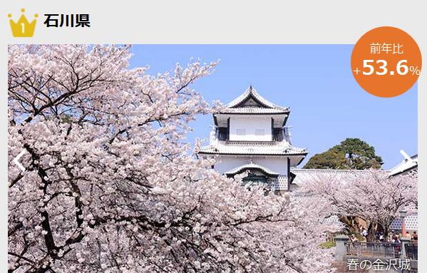 楽天トラベル・春旅の予約ランキング2015、上昇率1位は石川県で5割増、2位は和歌山県 ―楽天トラベル