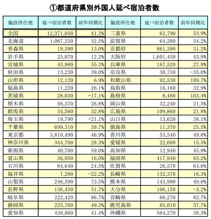 観光庁・報道資料