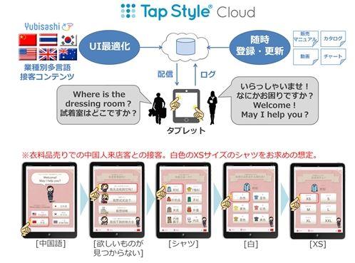 大日本印刷が訪日外国人向けサービス強化、観光施設・流通・金融などに接客支援アプリや通訳多言語案内で