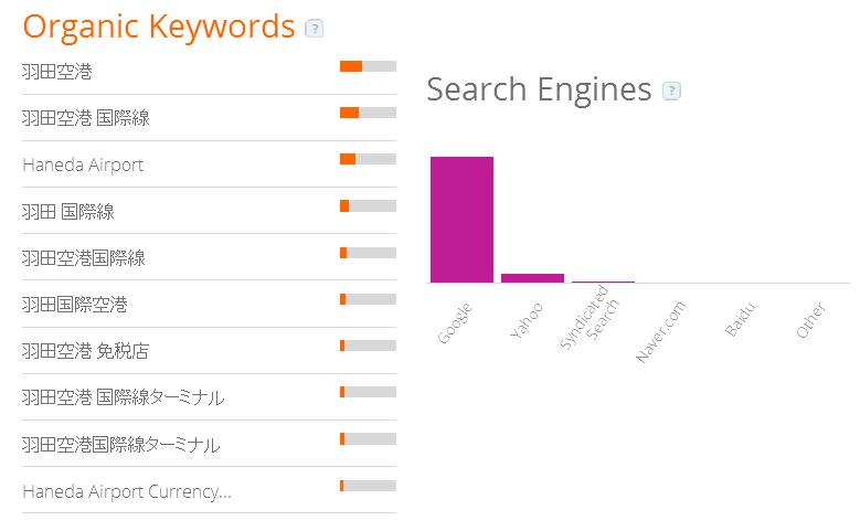 検索エンジン利用によるアクセス:羽田空港サイト