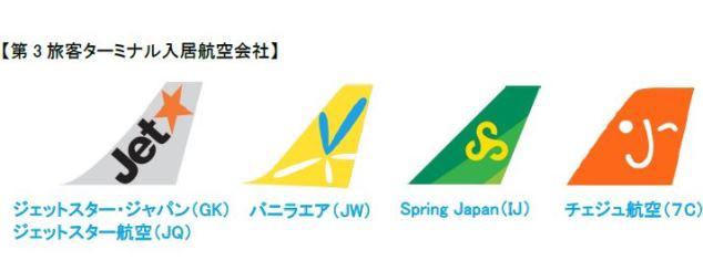 成田空港のLCCターミナルにジェットスターとチェジュ航空も入居、計5社で4月に営業開始へ