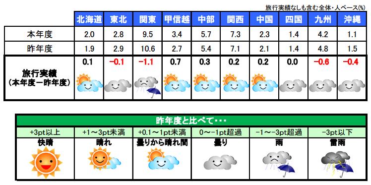 宿泊旅行の実施率、2015年1月~3月は3人にひとり、目的地では関東が首位 ―日本観光振興協会