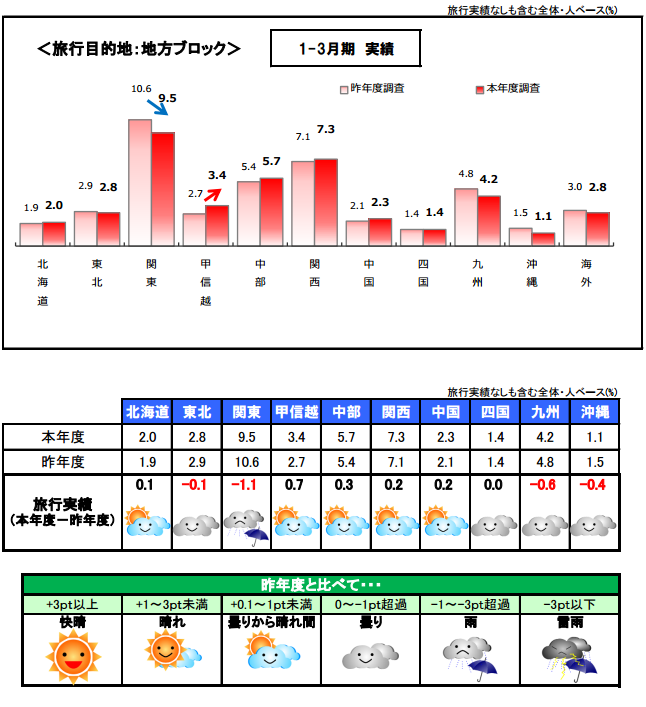 日本観光振興協会:報道資料より
