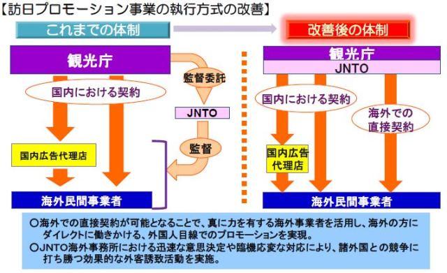 新生「日本政府観光局」(JNTO)がスタート、4つのビジョンとミッションで訪日プロモーション事業の執行機関に