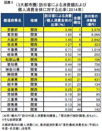 りそな総合研究所・関西景気レポート「訪日外国人客による消費額の地域別推計(2014年)」より