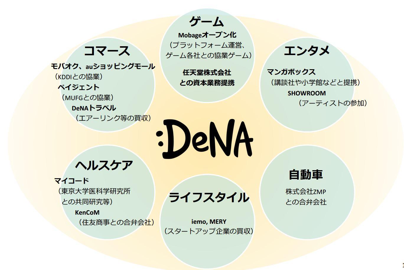 DeNA決算2014、トラベル事業の取扱高は16%増の400億円、新規事業で「ロボットタクシー」にも着手