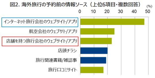 ジーエフケー マーケティングサービス ジャパン:報道資料より