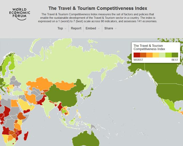 世界141か国の観光競争力ランキング2015、日本は9位で過去最高、安全やおもてなしが高得点 ー世界経済フォーラム