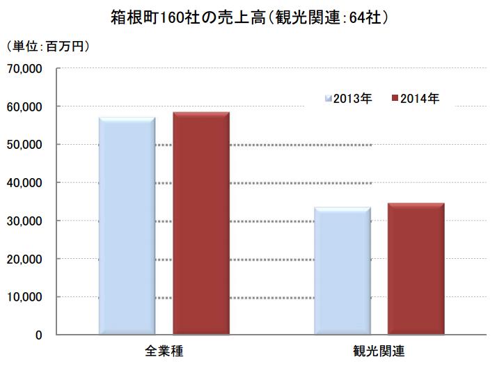 箱根町の売上6割を占める観光業、火口周辺規制の長期化に懸念 - 東京商工リサーチ