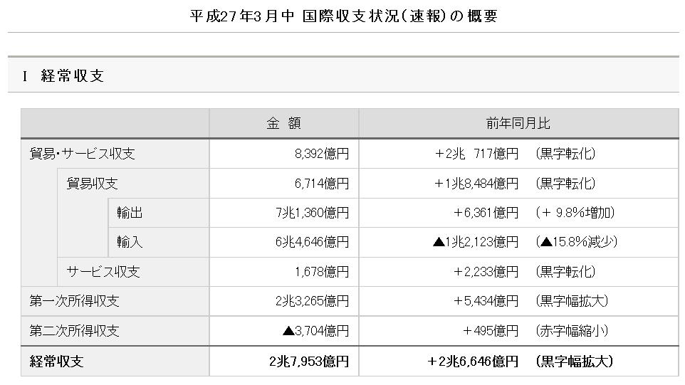 財務省:国際収支状況(速報)