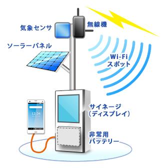 観光と防災に対応するWi-Fiシステム発表、ソーラーパネル付きで災害時も利用可能に ―KCCS