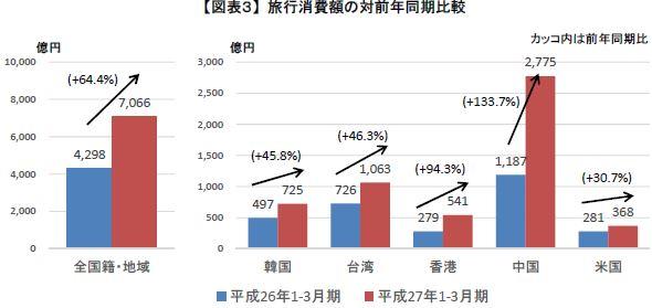 観光庁・発表資料より 訪日外国人の旅行消費額が6割増の7000億円超、中国1人当たり支出が30万