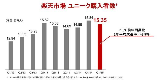 楽天スタッフの平均TOEICスコアは目標の800点超え、楽天トラベルの取扱高は2割増の1756億円 - 第1四半期(2015年度)