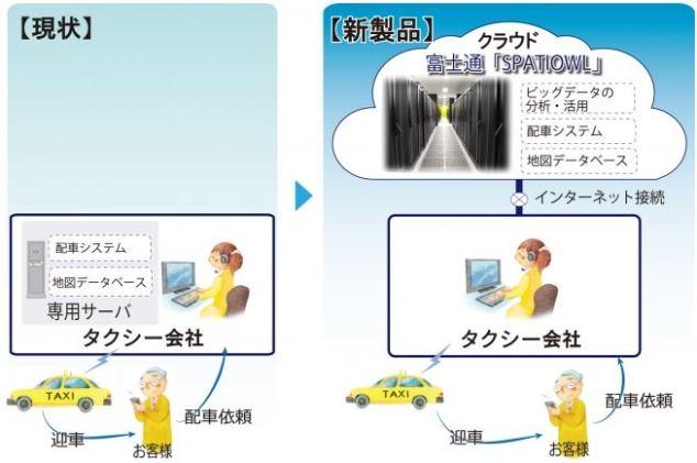 ビッグデータ連携で需要予測できるタクシー配車システム誕生 -富士通テン