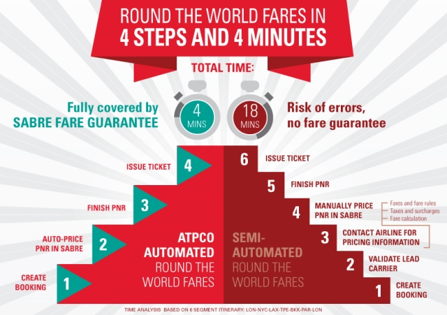 GDSセーバー、世界一周航空券を予約から発券まで4ステップで完了する技術開発、運賃計算の結果を保証