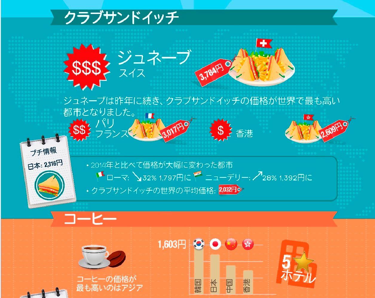 世界のホテル食事代をサンドイッチで比較、世界一高いのはスイス・ジュネーブ、東京は8位 -Hotels.com調べ