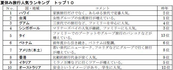 「JATA 夏休み旅行動向調査」より
