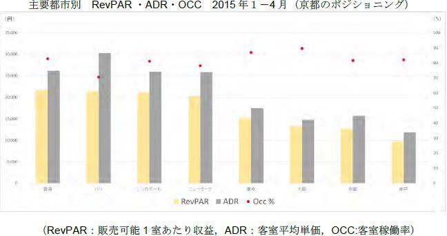 KCVB発表資料より(左から香港、パリ、シンガポール、ニューヨーク、東京、大阪、京都、神戸)