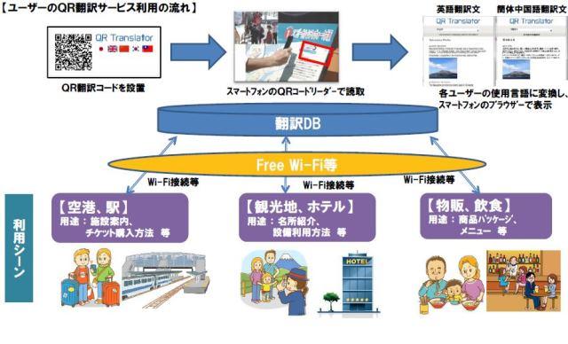訪日外国人向け「QR翻訳サービス」が開始、音声読み上げや位置情報表示機能も -NTT