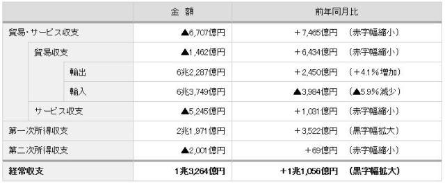 国際収支の内訳(2015年4月速報値):財務省発表資料より