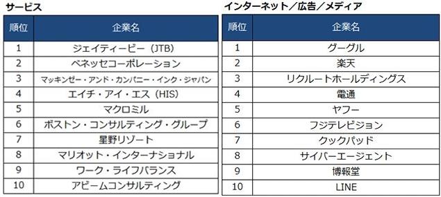 tenshoku2-horz「DODA転職人気企業ランキング2015」より
