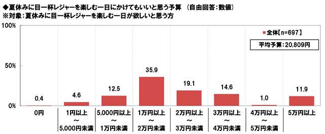 東京サマーランド:報道資料より